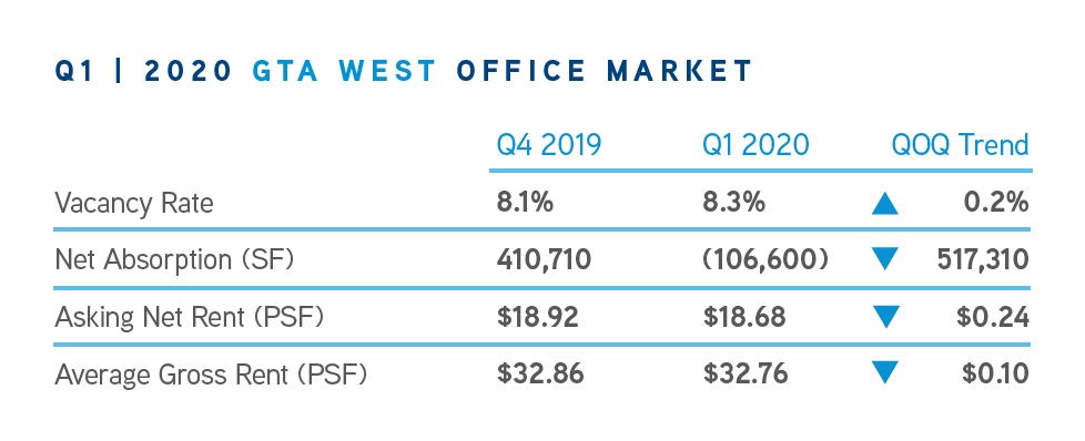 Q1 GTA West Office Market Chart
