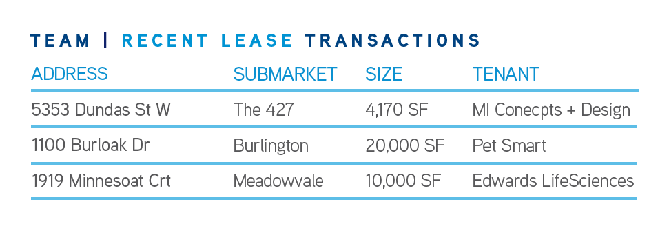 Recent Lease Transactions Q1 2020 GTA West