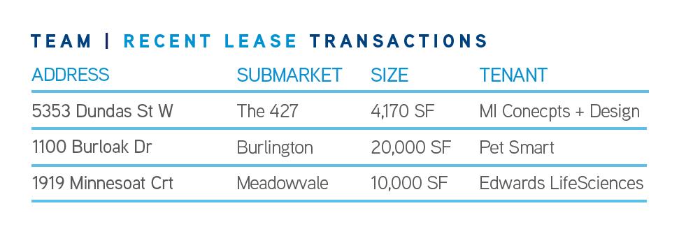 Recent Lease Transactions Q1 2020 GTA West