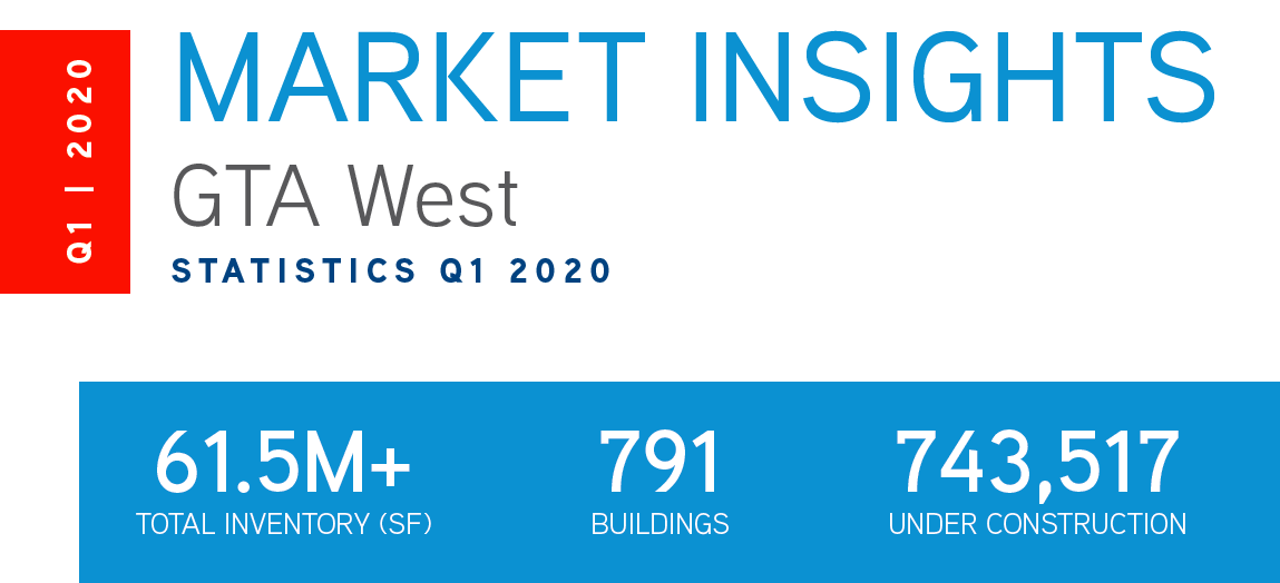 Q1 Market Update 2020 GTA West