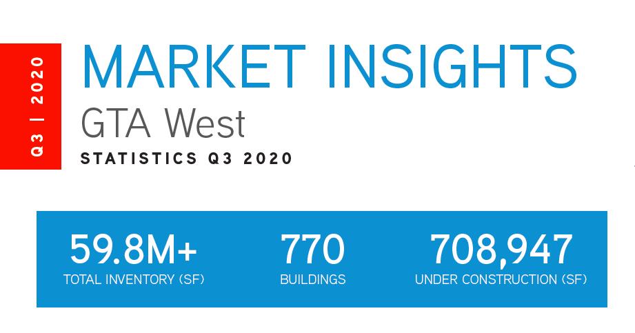 Q3 2020 GTA West Office Market