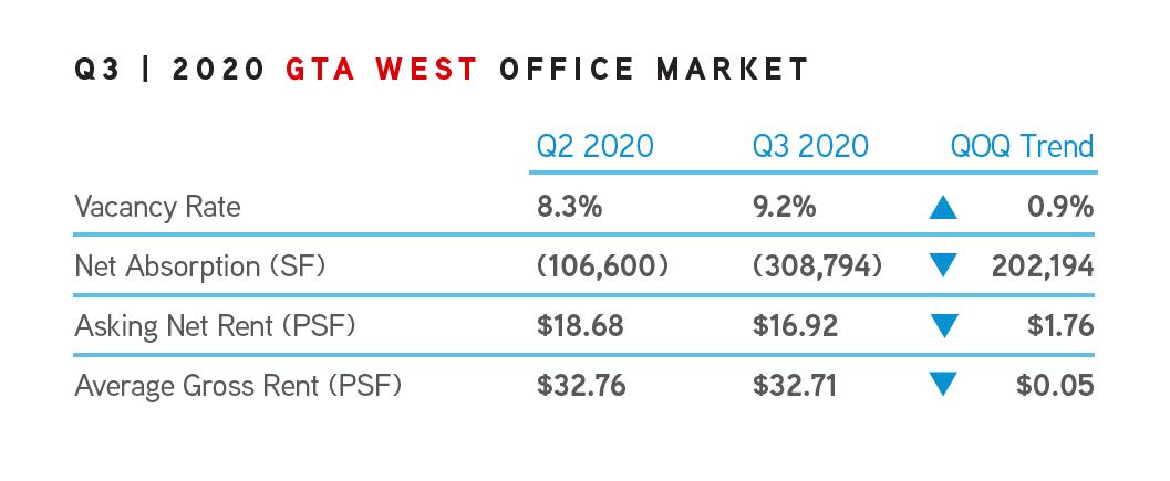 Q3 2020 GTA West Office Market Trends