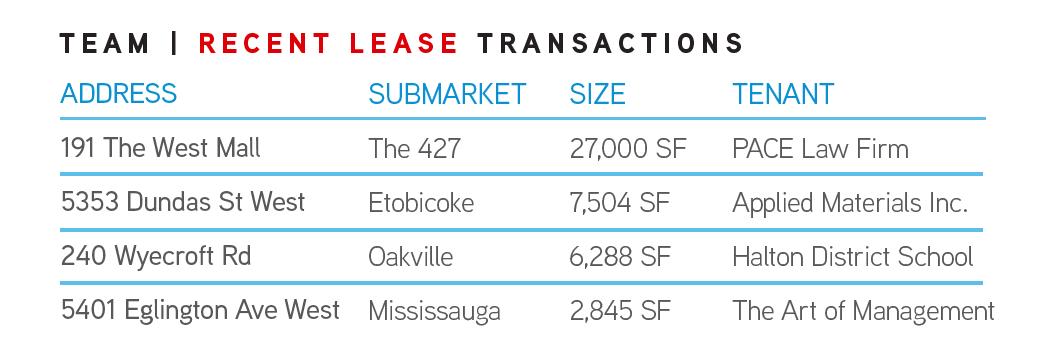 Q3 2020 Recent Lease Transactions